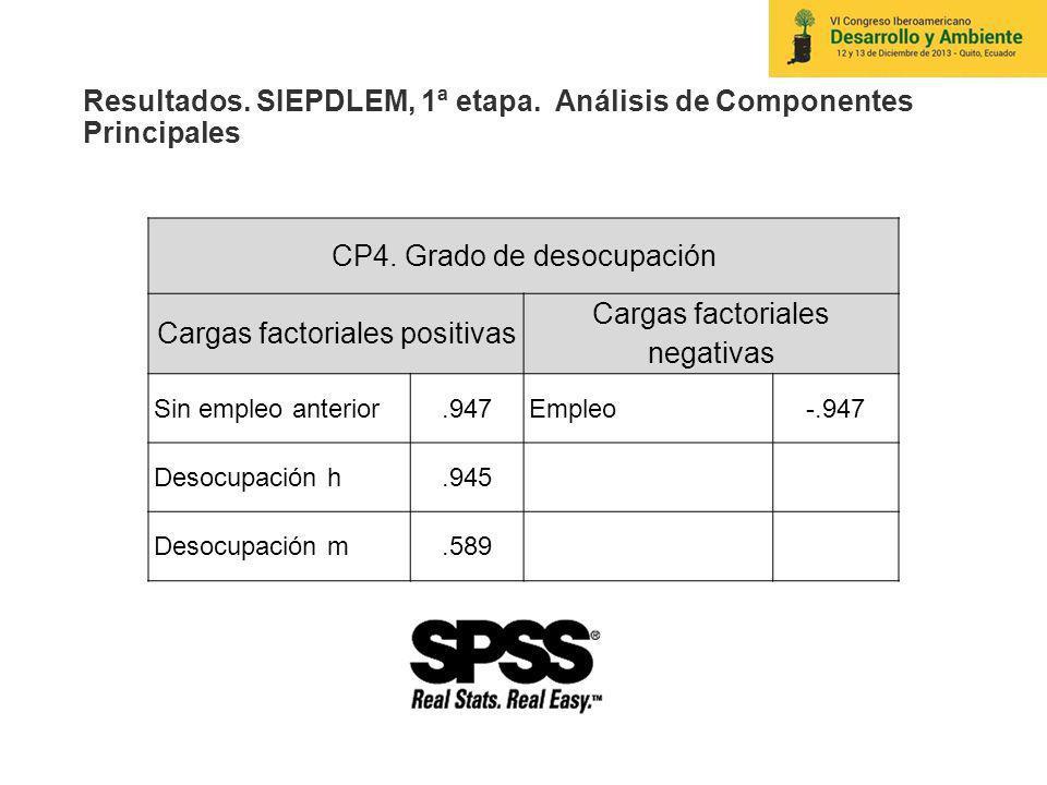 Resultados. SIEPDLEM, 1ª etapa. Análisis de Componentes Principales CP4. Grado de desocupación Cargas factoriales positivas Cargas factoriales negativ