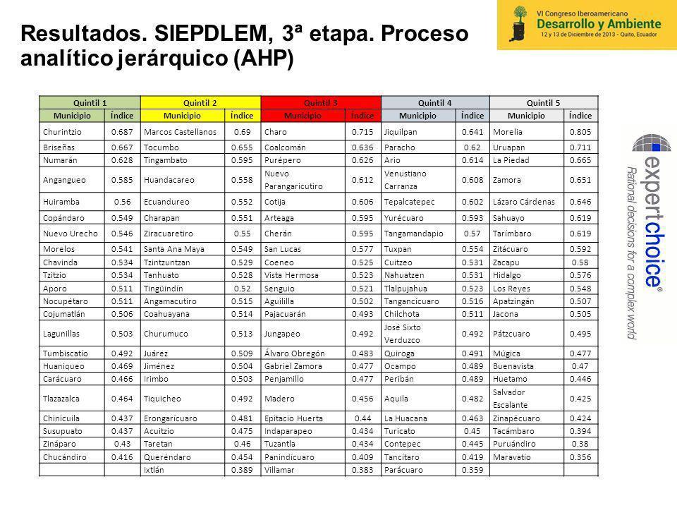 Resultados.SIEPDLEM, 3ª etapa.