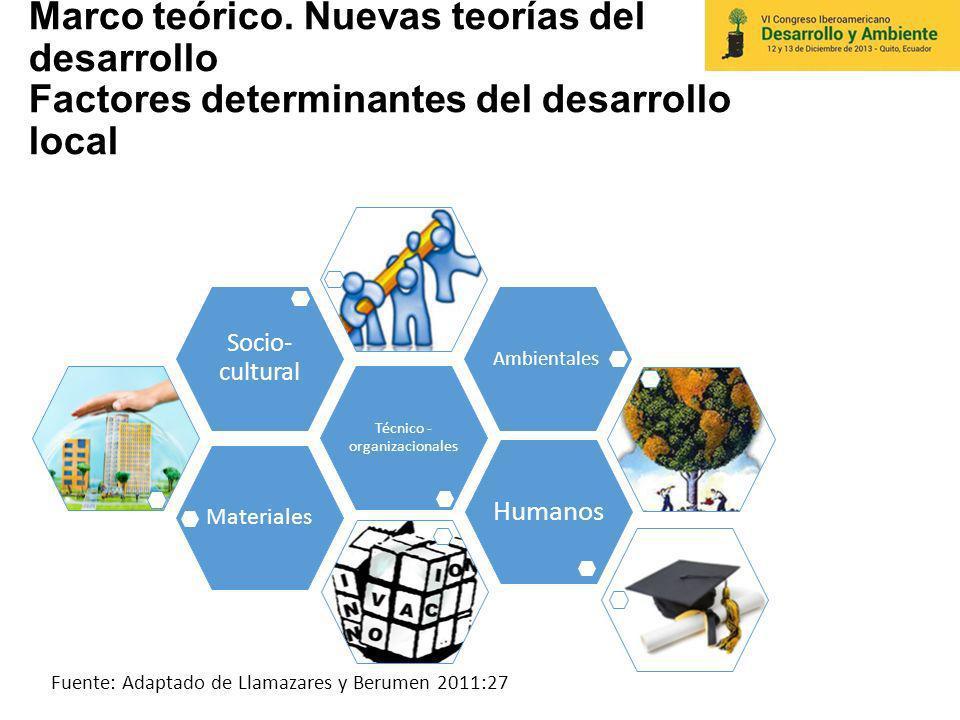 Marco teórico. Nuevas teorías del desarrollo Factores determinantes del desarrollo local Materiales Técnico - organizacionales Socio- cultural Ambient