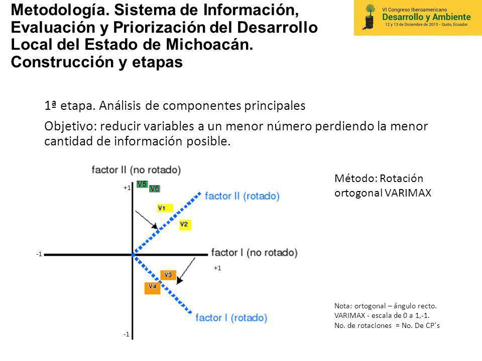 Metodología. Sistema de Información, Evaluación y Priorización del Desarrollo Local del Estado de Michoacán. Construcción y etapas 1ª etapa. Análisis