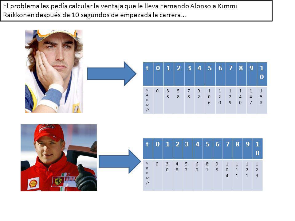 El problema les pedía calcular la ventaja que le lleva Fernando Alonso a Kimmi Raikkonen después de 10 segundos de empezada la carrera… t0123456789101