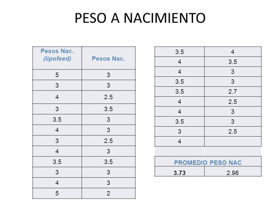 PESO A NACIMIENTO Pesos Nac. (lipofeed)Pesos Nac. 53 33 42.5 33.5 3 43 32.5 43 3.5 33 43 52 4 4 43 3 2.7 42.5 43 3.53 32.5 4 PROMEDIO PESO NAC 3.732.9
