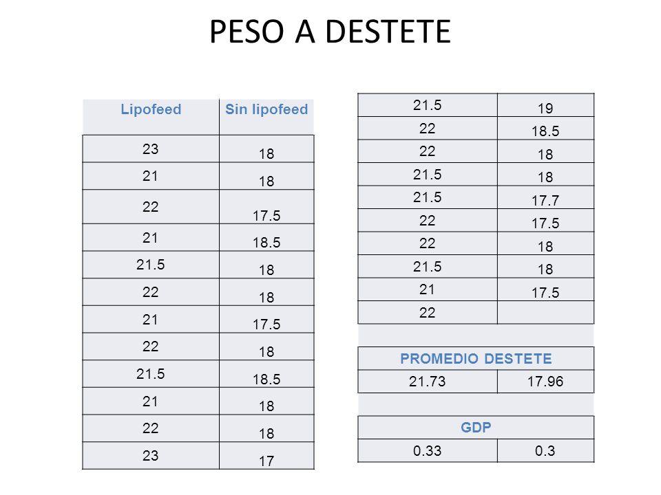 PESO A DESTETE LipofeedSin lipofeed 23 18 21 18 22 17.5 21 18.5 21.5 18 22 18 21 17.5 22 18 21.5 18.5 21 18 22 18 23 17 21.5 19 22 18.5 22 18 21.5 18 21.5 17.7 22 17.5 22 18 21.5 18 21 17.5 22 PROMEDIO DESTETE 21.7317.96 GDP 0.330.3