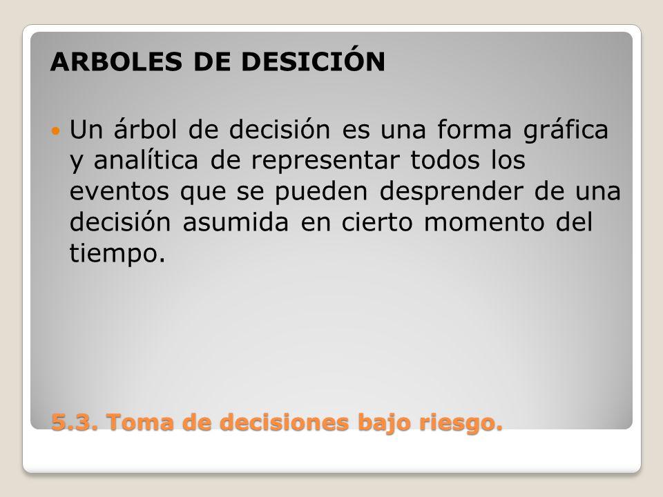 ARBOLES DE DESICIÓN Un árbol de decisión es una forma gráfica y analítica de representar todos los eventos que se pueden desprender de una decisión as