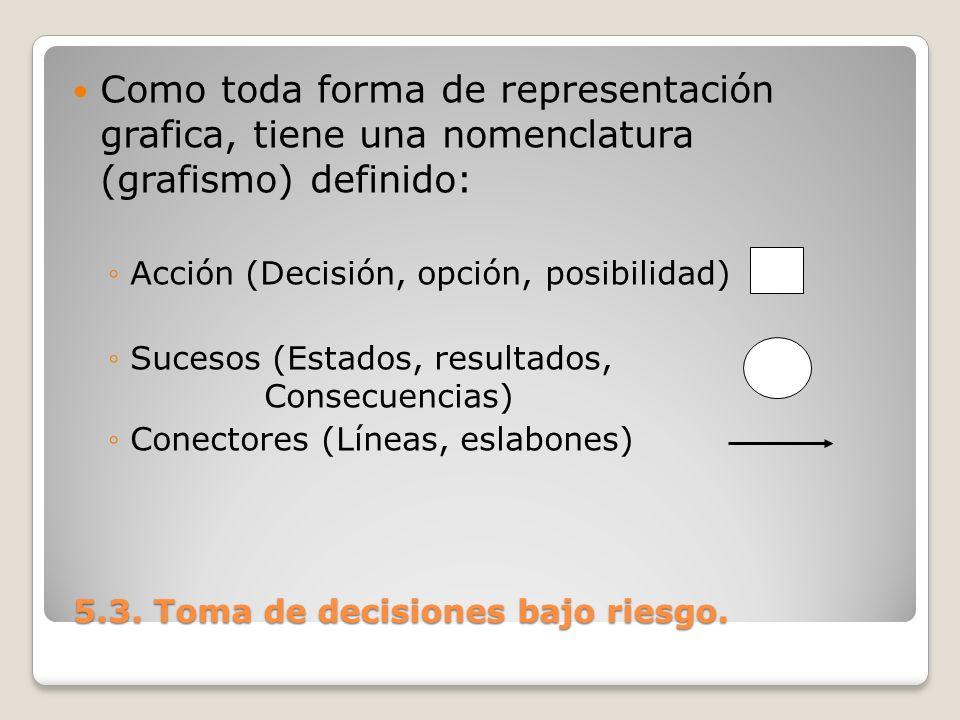 5.3. Toma de decisiones bajo riesgo. 5.3. Toma de decisiones bajo riesgo. Como toda forma de representación grafica, tiene una nomenclatura (grafismo)
