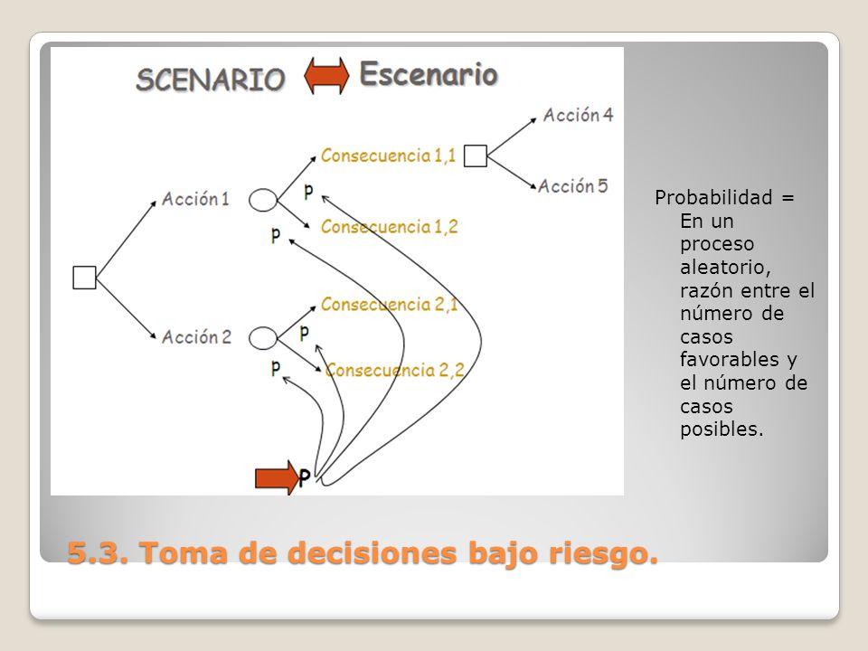 5.3. Toma de decisiones bajo riesgo. 5.3. Toma de decisiones bajo riesgo. Probabilidad = En un proceso aleatorio, razón entre el número de casos favor