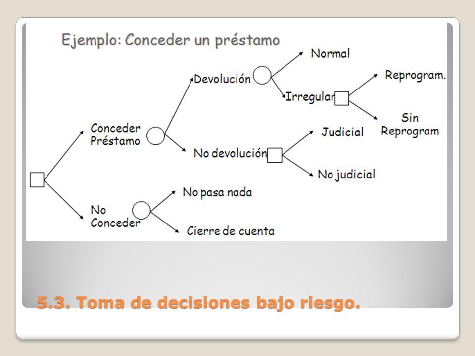 5.3. Toma de decisiones bajo riesgo. 5.3. Toma de decisiones bajo riesgo.