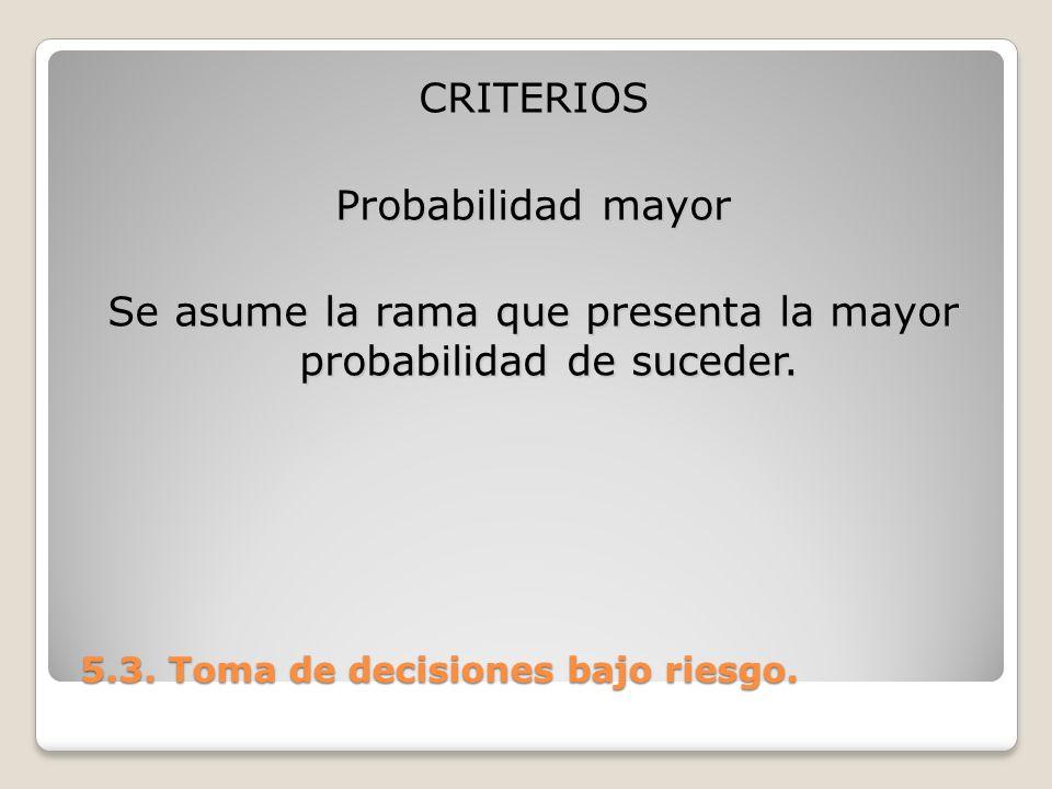 CRITERIOS Probabilidad mayor Se asume la rama que presenta la mayor probabilidad de suceder.