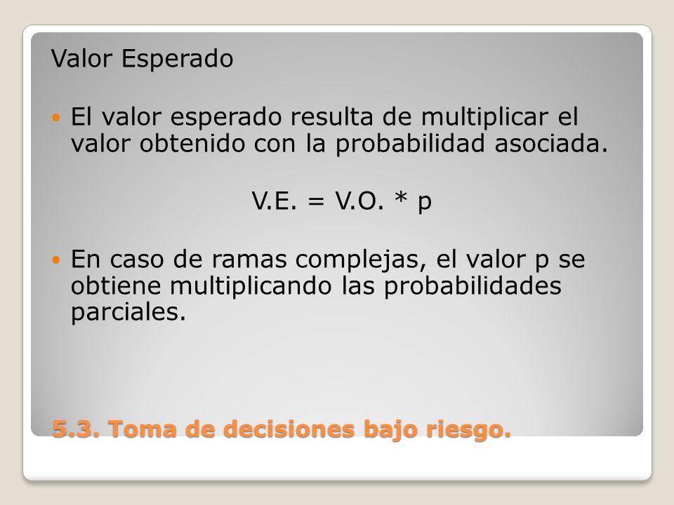 Valor Esperado El valor esperado resulta de multiplicar el valor obtenido con la probabilidad asociada. V.E. = V.O. * p En caso de ramas complejas, el