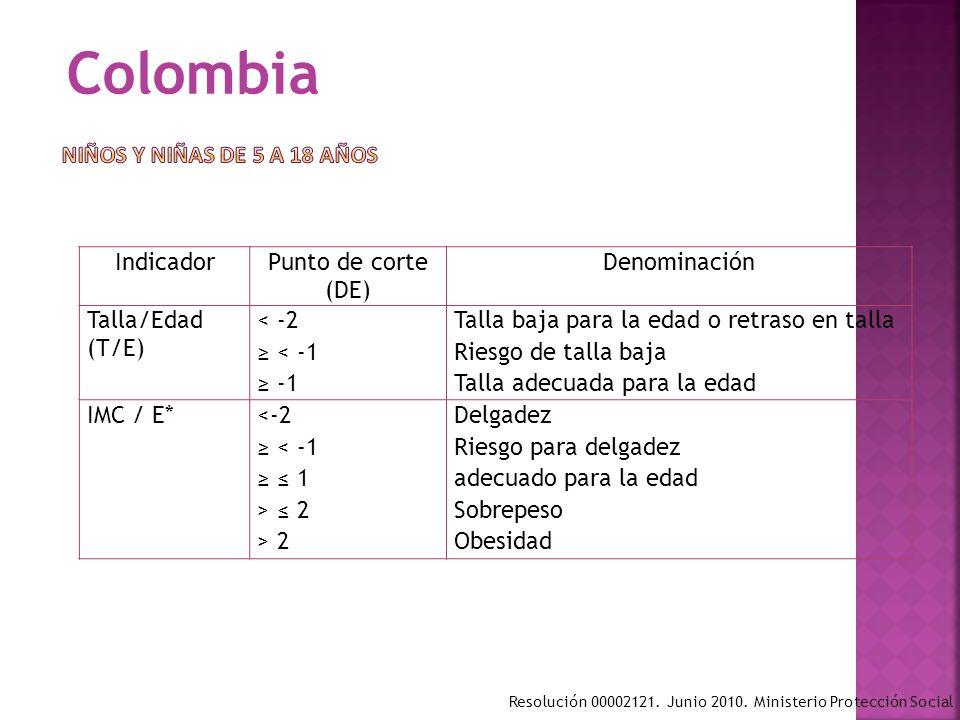 IndicadorPunto de corte (DE) Denominación Talla/Edad (T/E) < -2 < -1 Talla baja para la edad o retraso en talla Riesgo de talla baja Talla adecuada pa