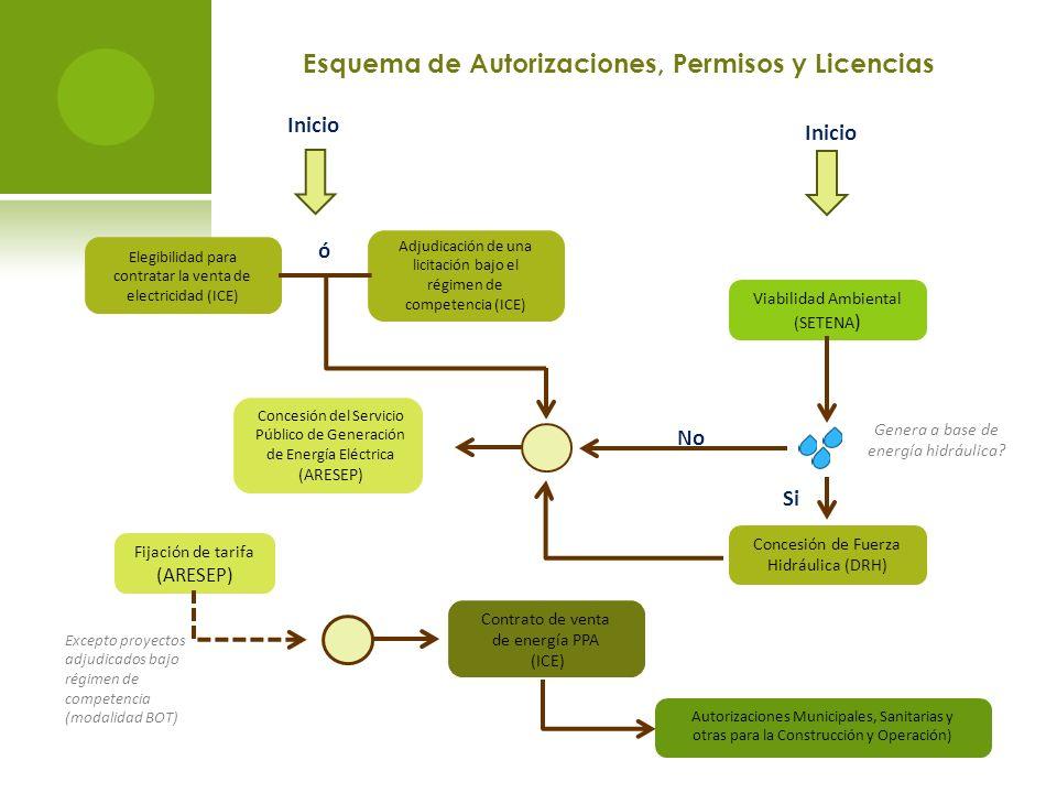 Esquema de Autorizaciones, Permisos y Licencias Elegibilidad para contratar la venta de electricidad (ICE) Concesión del Servicio Público de Generación de Energía Eléctrica (ARESEP) Viabilidad Ambiental (SETENA ) Adjudicación de una licitación bajo el régimen de competencia (ICE) Fijación de tarifa (ARESEP) Contrato de venta de energía PPA (ICE) Concesión de Fuerza Hidráulica (DRH) Autorizaciones Municipales, Sanitarias y otras para la Construcción y Operación) Excepto proyectos adjudicados bajo régimen de competencia (modalidad BOT) Genera a base de energía hidráulica.