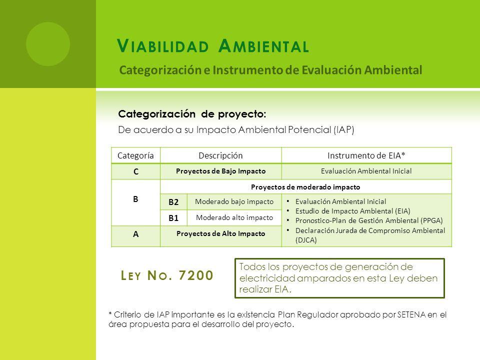 Categorización de proyecto: De acuerdo a su Impacto Ambiental Potencial (IAP) CategoríaDescripciónInstrumento de EIA* C Proyectos de Bajo ImpactoEvaluación Ambiental Inicial B Proyectos de moderado impacto B2 Moderado bajo impacto Evaluación Ambiental Inicial Estudio de Impacto Ambiental (EIA) Pronostico-Plan de Gestión Ambiental (PPGA) Declaración Jurada de Compromiso Ambiental (DJCA) B1 Moderado alto impacto A Proyectos de Alto Impacto * Criterio de IAP importante es la existencia Plan Regulador aprobado por SETENA en el área propuesta para el desarrollo del proyecto.