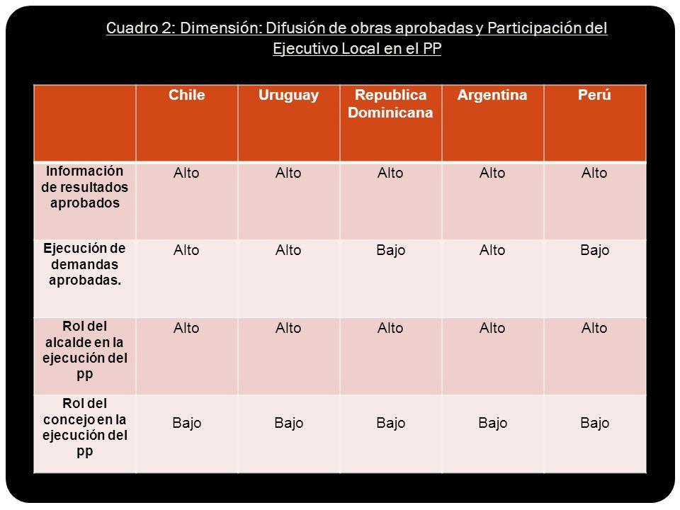 ChileUruguayRepublica Dominicana ArgentinaPerú Información de resultados aprobados Alto Ejecución de demandas aprobadas.