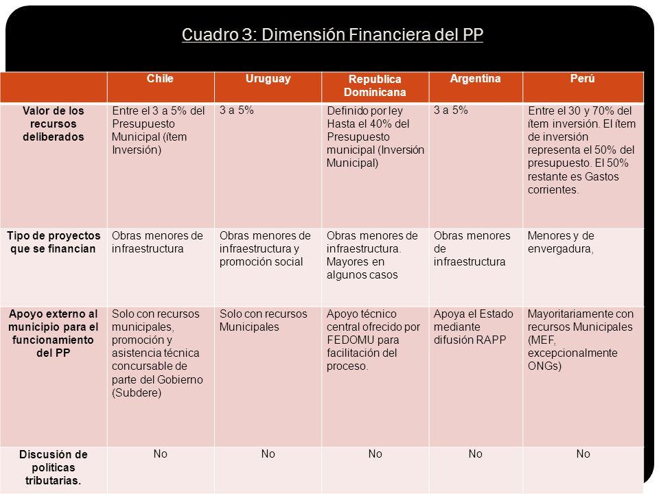 ChileUruguayRepublica Dominicana ArgentinaPerú Valor de los recursos deliberados Entre el 3 a 5% del Presupuesto Municipal (ítem Inversión) 3 a 5%Definido por ley Hasta el 40% del Presupuesto municipal (Inversión Municipal) 3 a 5%Entre el 30 y 70% del ítem inversión.