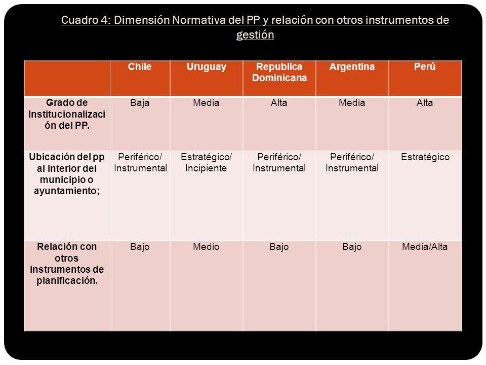ChileUruguayRepublica Dominicana ArgentinaPerú Grado de Institucionalizaci ón del PP.