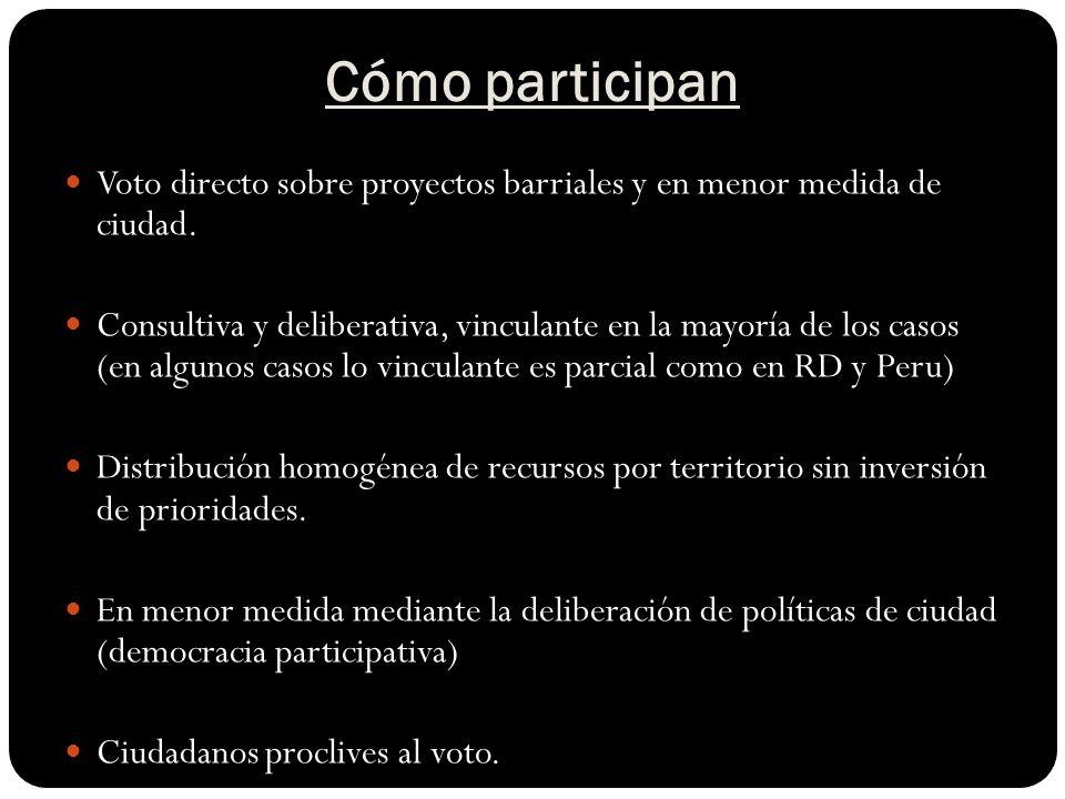 Cómo participan Voto directo sobre proyectos barriales y en menor medida de ciudad.
