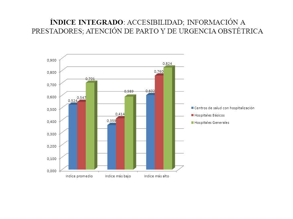 ÍNDICE INTEGRADO: ACCESIBILIDAD; INFORMACIÓN A PRESTADORES; ATENCIÓN DE PARTO Y DE URGENCIA OBSTÉTRICA