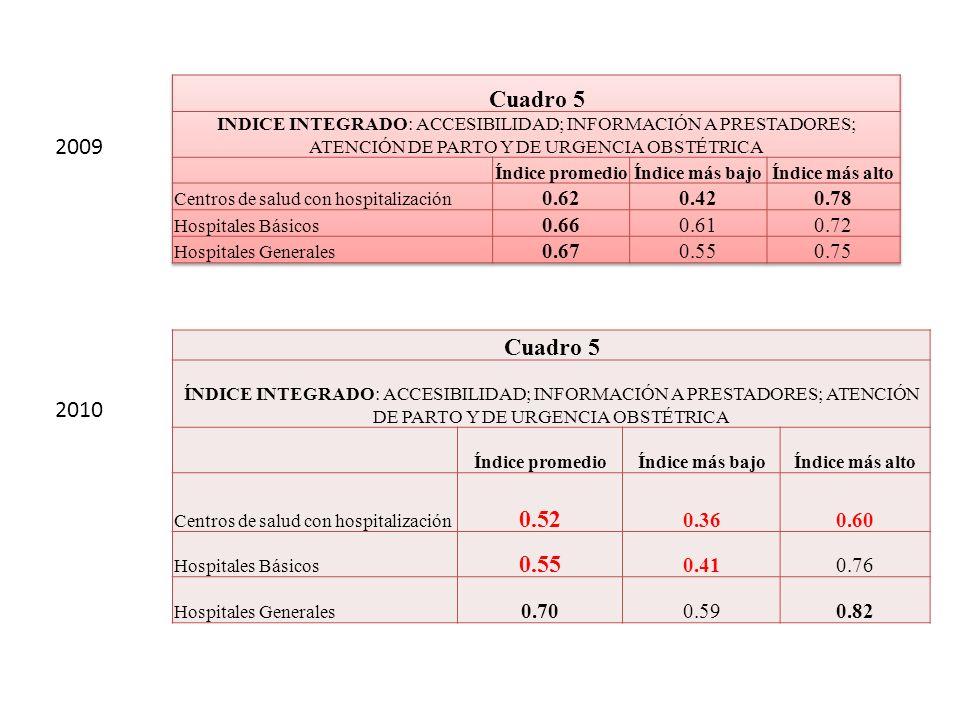 Cuadro 5 ÍNDICE INTEGRADO: ACCESIBILIDAD; INFORMACIÓN A PRESTADORES; ATENCIÓN DE PARTO Y DE URGENCIA OBSTÉTRICA Índice promedioÍndice más bajoÍndice m