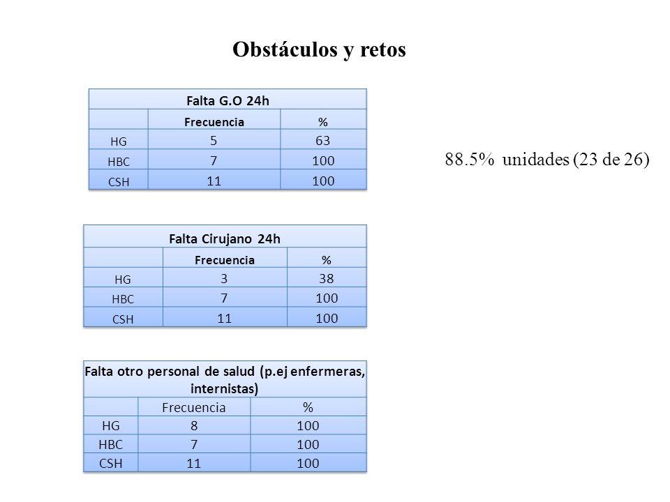 Obstáculos y retos 88.5% unidades (23 de 26)