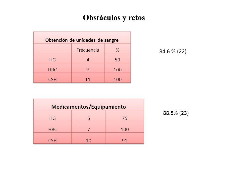 Obstáculos y retos 84.6 % (22) 88.5% (23)