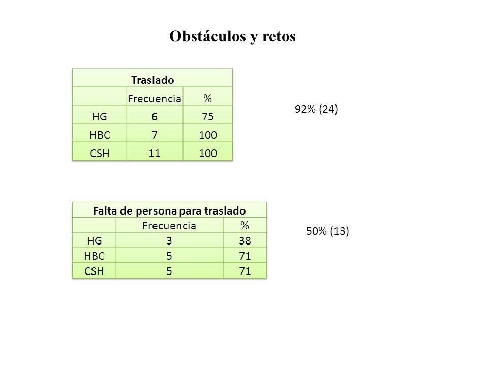 Obstáculos y retos 92% (24) 50% (13)