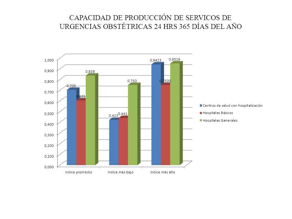 CAPACIDAD DE PRODUCCIÓN DE SERVICOS DE URGENCIAS OBSTÉTRICAS 24 HRS 365 DÍAS DEL AÑO