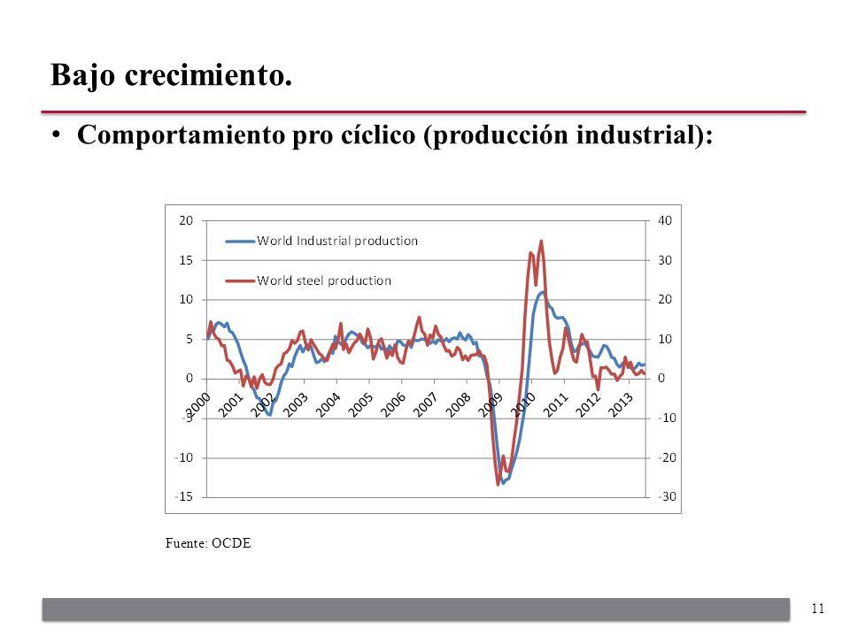 Comportamiento pro cíclico (producción industrial): Bajo crecimiento. 11 Fuente: OCDE