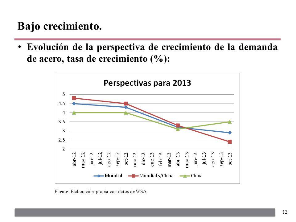 Evolución de la perspectiva de crecimiento de la demanda de acero, tasa de crecimiento (%): Bajo crecimiento.