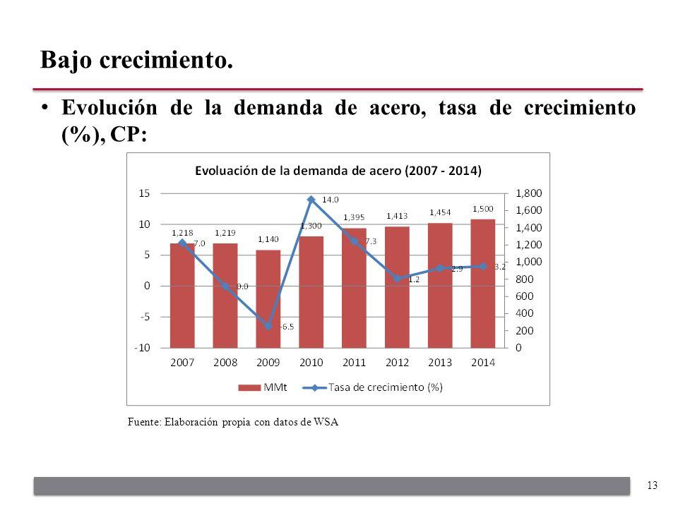 Evolución de la demanda de acero, tasa de crecimiento (%), CP: Bajo crecimiento.