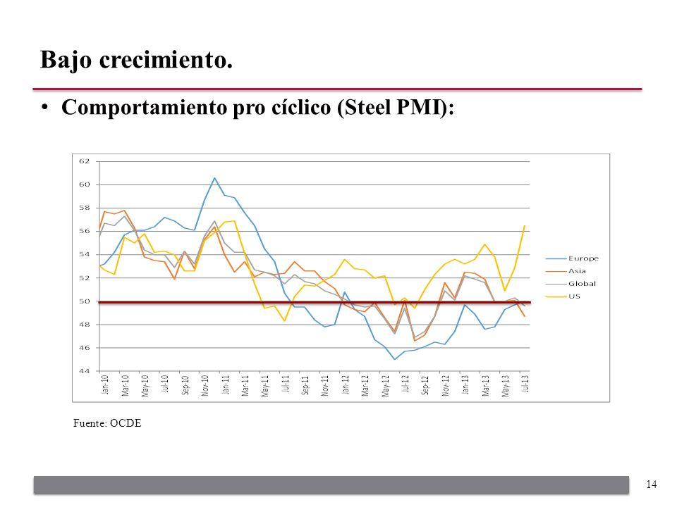 Comportamiento pro cíclico (Steel PMI): Bajo crecimiento. 14 Fuente: OCDE