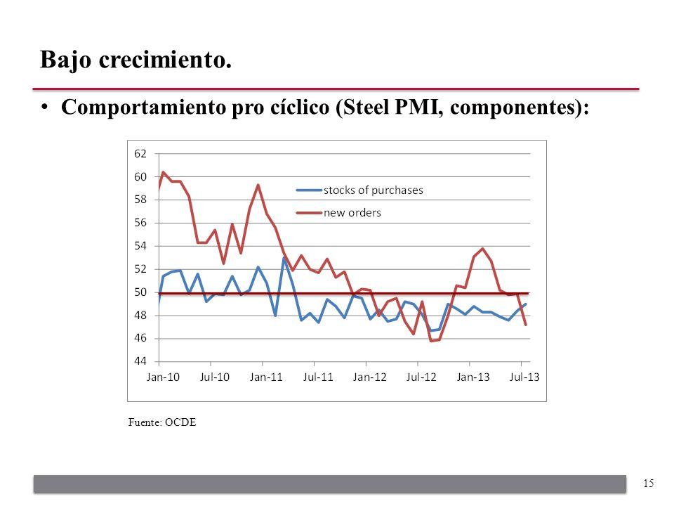 Comportamiento pro cíclico (Steel PMI, componentes): Bajo crecimiento. 15 Fuente: OCDE