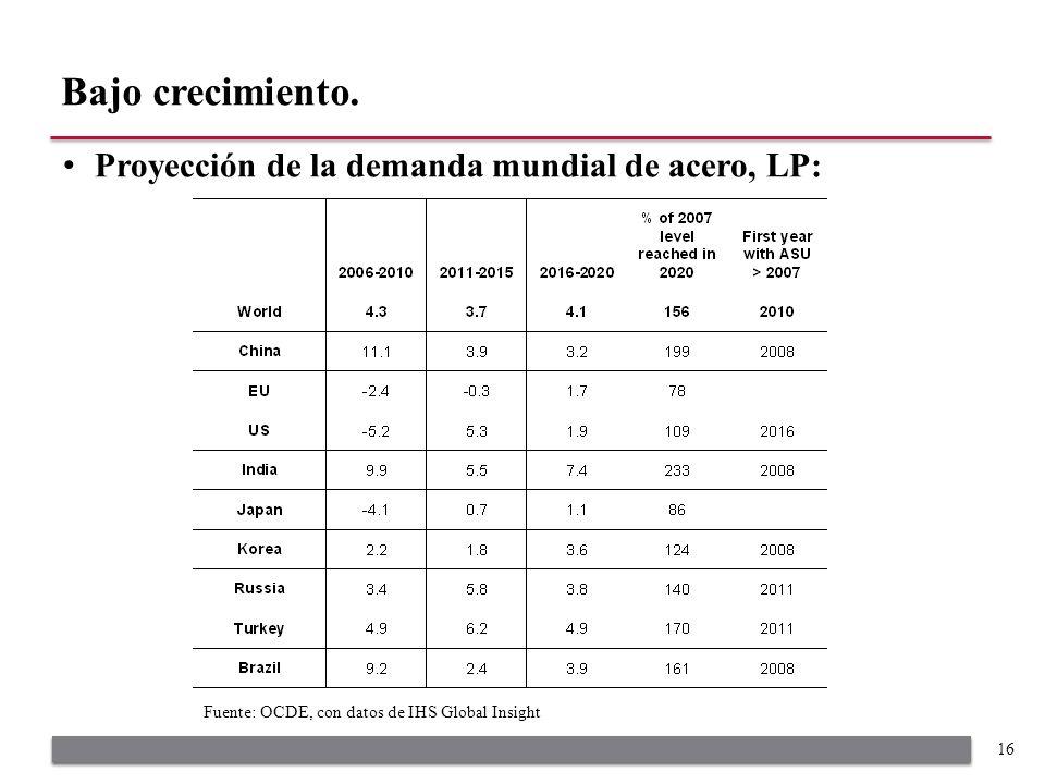 Proyección de la demanda mundial de acero, LP: Bajo crecimiento. 16 Fuente: OCDE, con datos de IHS Global Insight