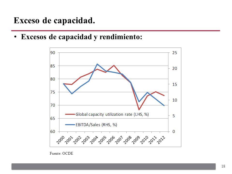 Excesos de capacidad y rendimiento: Exceso de capacidad. 18 Fuente: OCDE