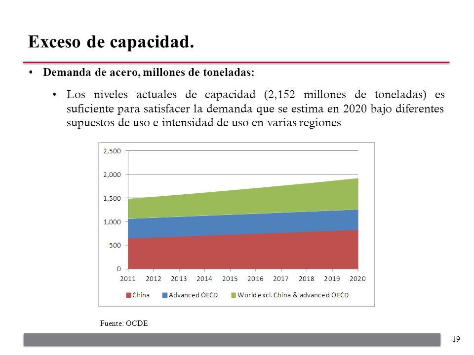 Demanda de acero, millones de toneladas: Los niveles actuales de capacidad (2,152 millones de toneladas) es suficiente para satisfacer la demanda que se estima en 2020 bajo diferentes supuestos de uso e intensidad de uso en varias regiones Exceso de capacidad.