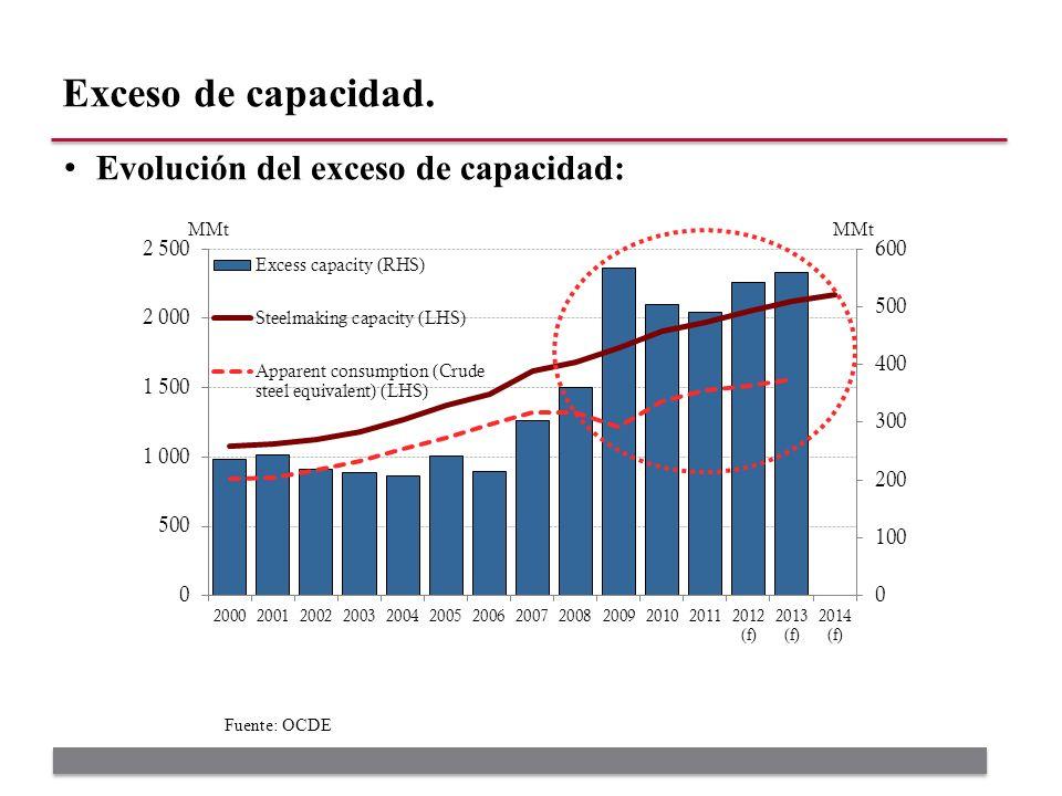 Evolución del exceso de capacidad: Exceso de capacidad. Fuente: OCDE