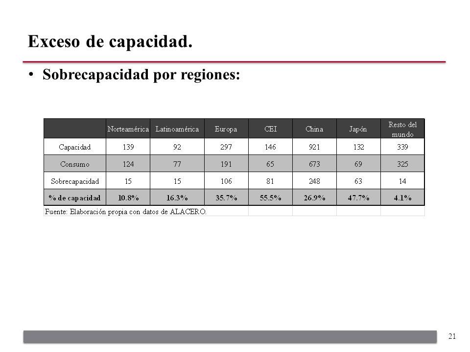 Sobrecapacidad por regiones: Exceso de capacidad. 21
