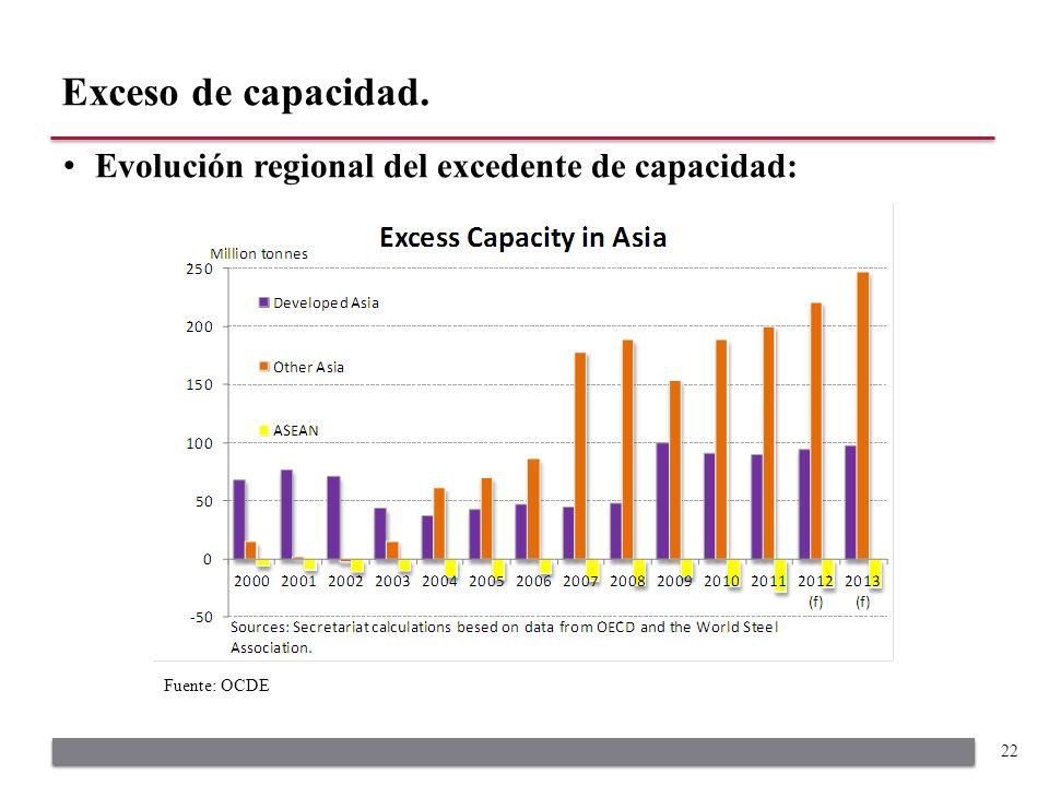 Evolución regional del excedente de capacidad: Exceso de capacidad. 22 Fuente: OCDE