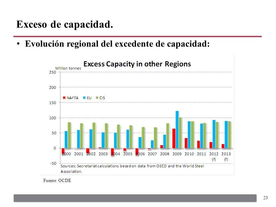 Evolución regional del excedente de capacidad: Exceso de capacidad. 23 Fuente: OCDE