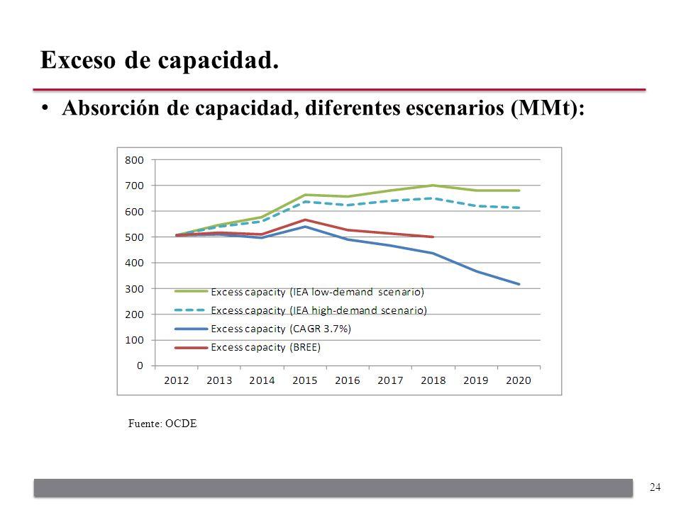 Absorción de capacidad, diferentes escenarios (MMt): Exceso de capacidad. 24 Fuente: OCDE