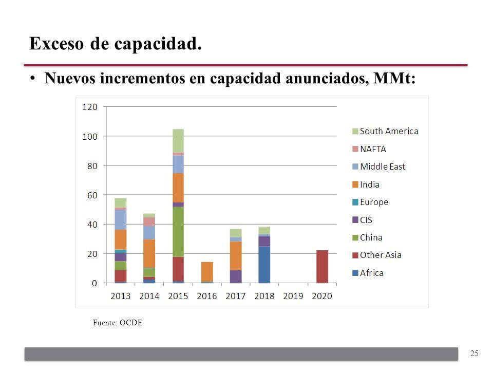 Nuevos incrementos en capacidad anunciados, MMt: Exceso de capacidad. 25 Fuente: OCDE