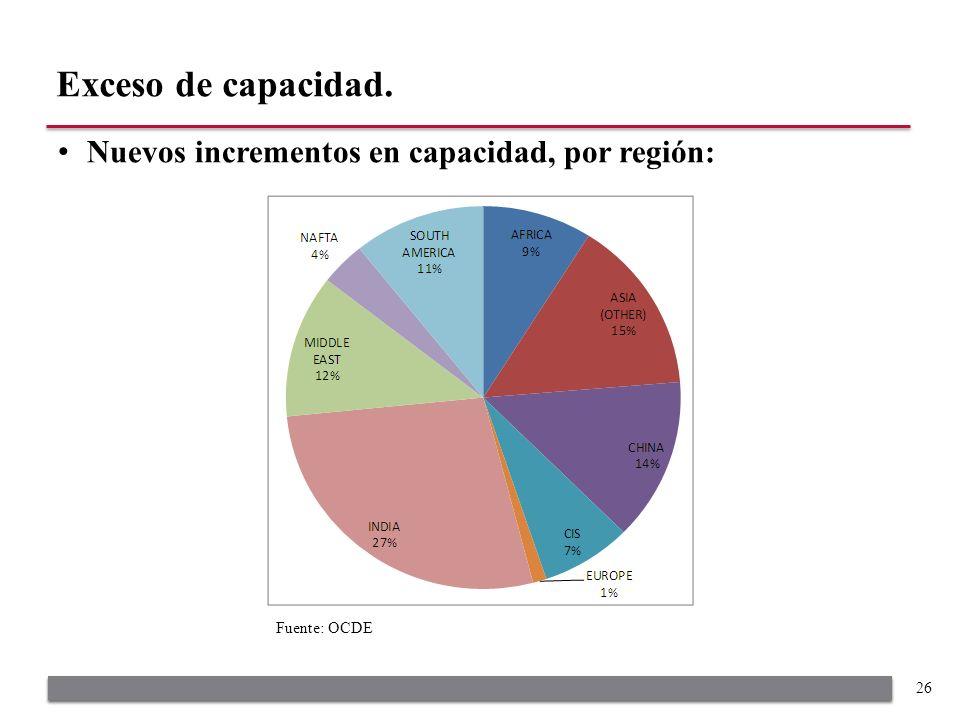 Nuevos incrementos en capacidad, por región: Exceso de capacidad. 26 Fuente: OCDE