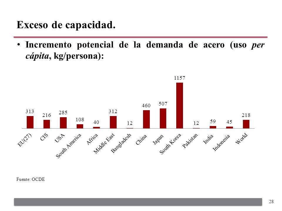Incremento potencial de la demanda de acero (uso per cápita, kg/persona): Exceso de capacidad.