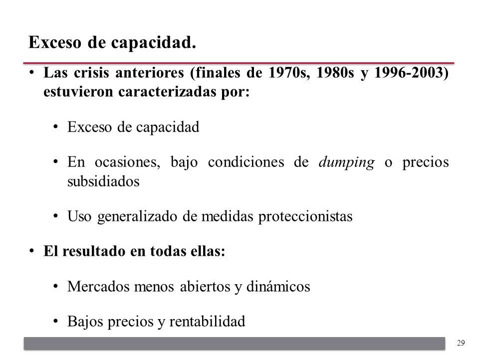 Las crisis anteriores (finales de 1970s, 1980s y 1996-2003) estuvieron caracterizadas por: Exceso de capacidad En ocasiones, bajo condiciones de dumpi