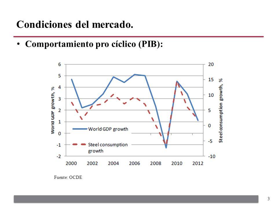 Comportamiento pro cíclico (PIB): Condiciones del mercado. 3 Fuente: OCDE
