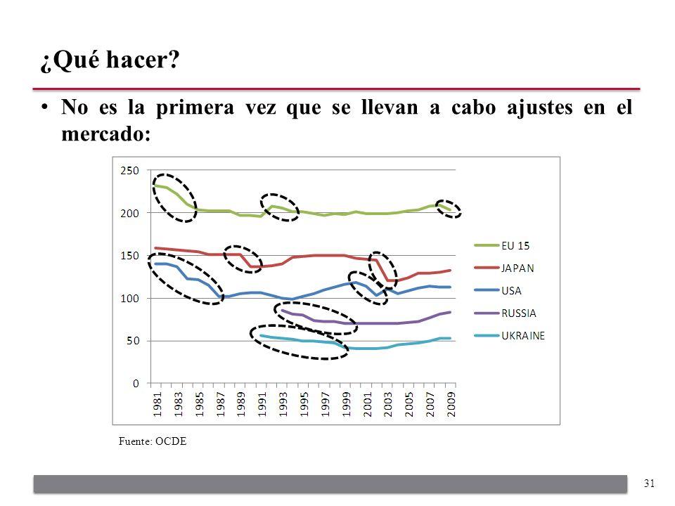 No es la primera vez que se llevan a cabo ajustes en el mercado: ¿Qué hacer? 31 Fuente: OCDE