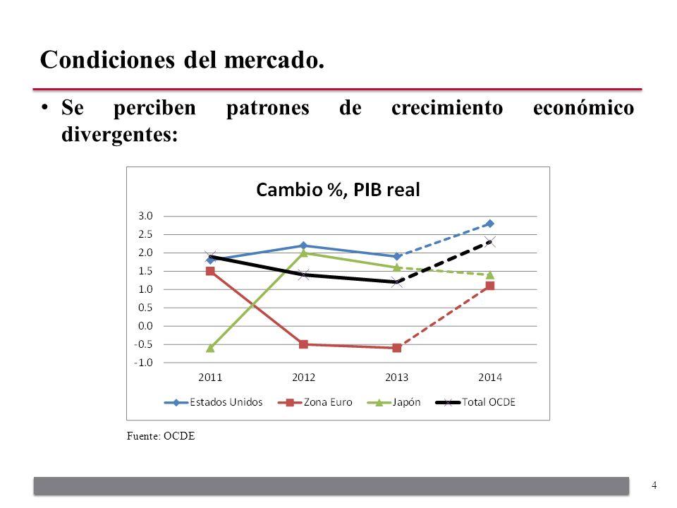 Se perciben patrones de crecimiento económico divergentes: Condiciones del mercado. 4 Fuente: OCDE