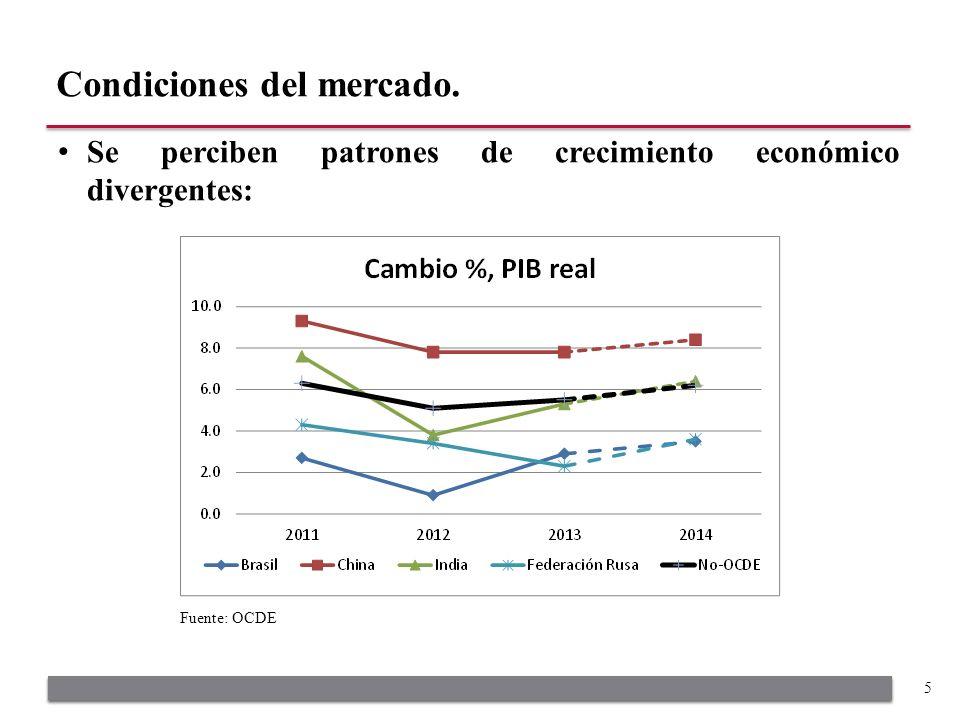 Se perciben patrones de crecimiento económico divergentes: Condiciones del mercado. 5 Fuente: OCDE