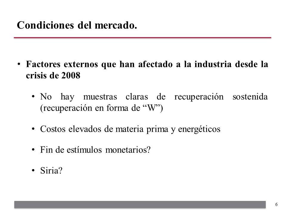 Factores externos que han afectado a la industria desde la crisis de 2008 No hay muestras claras de recuperación sostenida (recuperación en forma de W) Costos elevados de materia prima y energéticos Fin de estímulos monetarios.