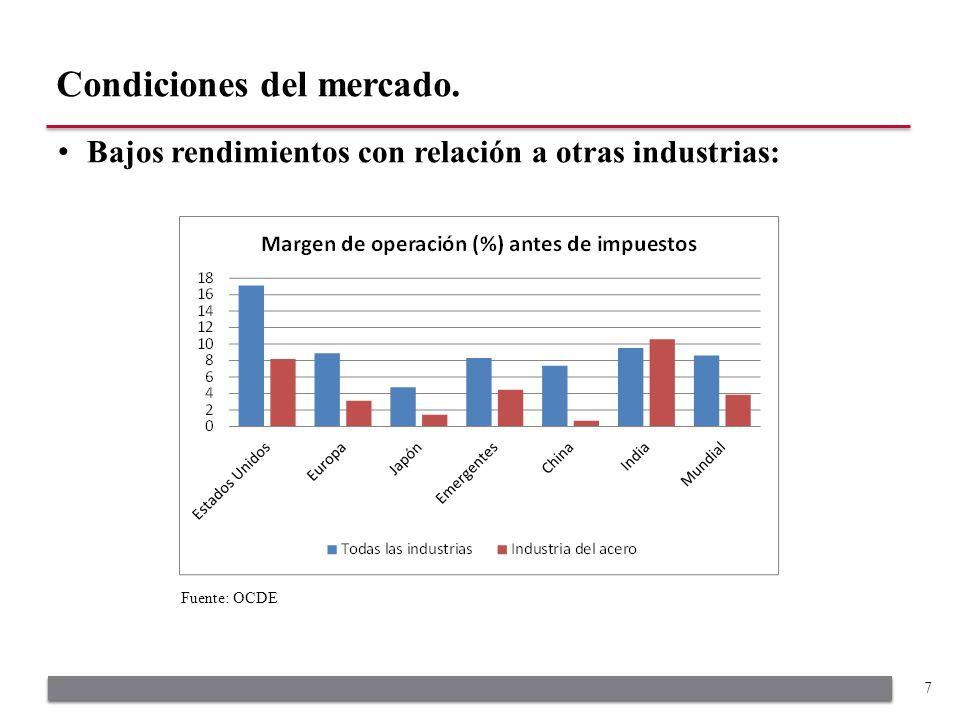 Bajos rendimientos con relación a otras industrias: Condiciones del mercado. 7 Fuente: OCDE