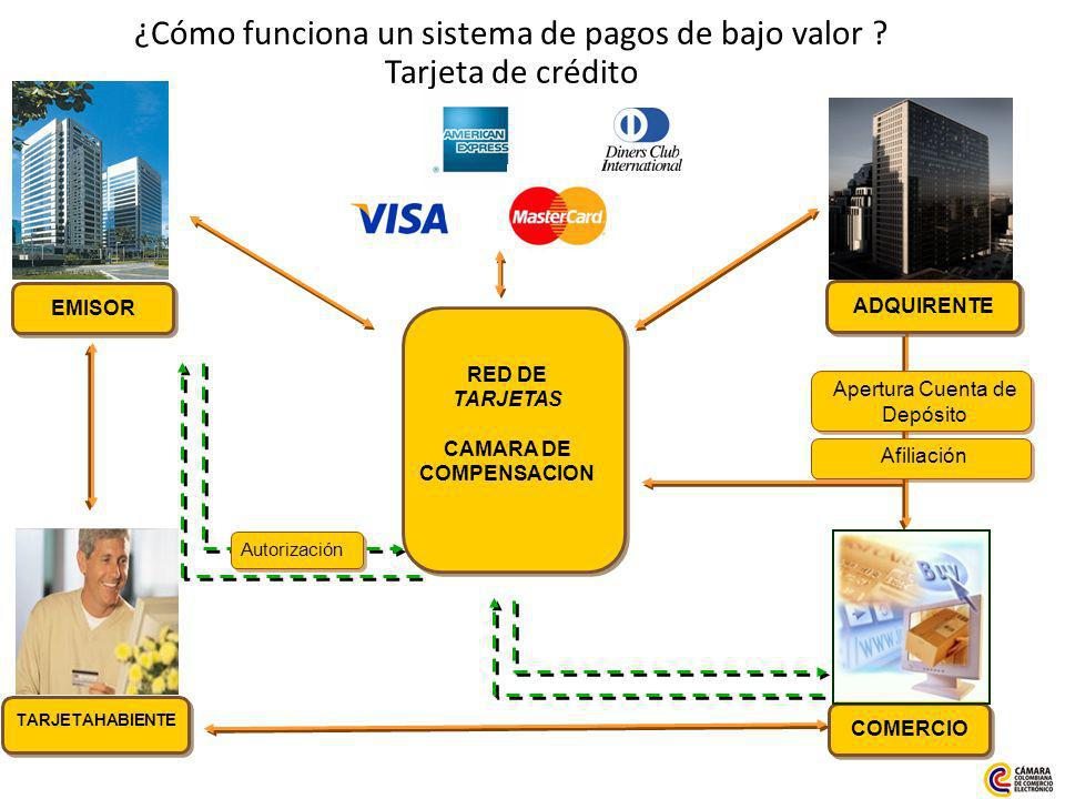 ¿Cómo funciona un sistema de pagos de bajo valor .